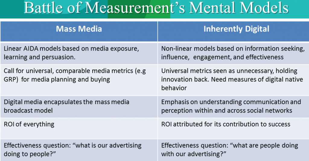 Battle of Measurement's Mental Models. The outcome will determine measurement's future.