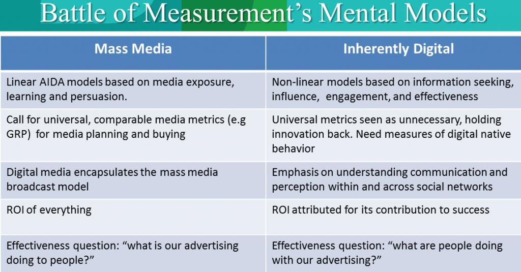 Battle of Measurement's Mental Models. The outcome will determine measurement's future.